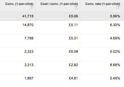What is cost per conversion?